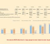 Средства клиентов размещены в высоколиквидных активах